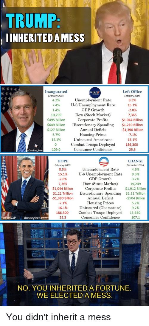 Confidence, Donkey, and Facepalm: TRUMP:  INHERITED AMESS   Left Office  Inaugurated  BUSH a  CHENEY  February 2001  February 2009  Unemployment Rate  4.2%  8.3%  U-6 Unemployment Rate  15.1%  7.4%  GDP Growth  1.4%  2.8%  Dow Stock Market)  10,799  7.365  $495 Billion  Corporate Profits  $1,044 Billion  $649 Billion  Discretionary Spending  $1,210 Billion  $127 Billion  Annual Deficit  -$1,390 Billion  5.7%  Housing Prices  7.1%  14.1%  Uninsured Americans  16.1%  Combat Troops Deployed  186,300  Consumer Confidence  25.3  109.0  Donkey Feed   FailGOP  donkeyfeed.com  HOPE  CHANGE  February 2009  December 2016  Unemployment Rate  8.3%  4.6%  15.1%  9.3%  U-6 Unemployment Rate  GDP Growth  2.8%  3.2%  Dow (Stock Market)  7,365  19,249  $1,044 Billion  Corporate Profits  $1,912 Billion  $1.21 Trillion Discretionary Spending  $1.11 Trillion  -$1,390 Billion  Annual Deficit  -$504 Billion  Housing Prices  7.1%  5.2%  Uninsured Obamacare  9.2%  16.1%  Combat Troops Deployed  13,650  186,300  25.3  Consumer Confidence  107.1   NO. YOU INHERITED A FORTUNE  WE ELECTED A MESS You didn't inherit a mess