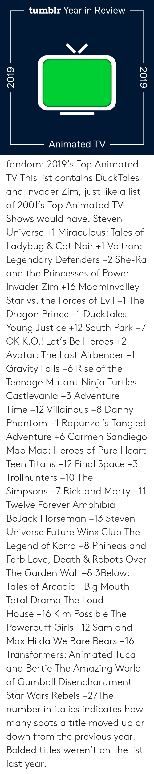 total: tumblr Year in Review  Animated TV  2019  2019 fandom:  2019's Top Animated TV  This list contains DuckTales and Invader Zim, just like a list of 2001's Top Animated TV Shows would have.  Steven Universe +1  Miraculous: Tales of Ladybug & Cat Noir +1  Voltron: Legendary Defenders −2  She-Ra and the Princesses of Power   Invader Zim +16  Moominvalley  Star vs. the Forces of Evil −1  The Dragon Prince −1  Ducktales  Young Justice +12  South Park −7  OK K.O.! Let's Be Heroes +2  Avatar: The Last Airbender −1  Gravity Falls −6  Rise of the Teenage Mutant Ninja Turtles  Castlevania −3  Adventure Time −12  Villainous −8  Danny Phantom −1  Rapunzel's Tangled Adventure +6  Carmen Sandiego  Mao Mao: Heroes of Pure Heart  Teen Titans −12  Final Space +3  Trollhunters −10  The Simpsons −7  Rick and Morty −11  Twelve Forever  Amphibia  BoJack Horseman −13  Steven Universe Future  Winx Club  The Legend of Korra −8  Phineas and Ferb  Love, Death & Robots  Over The Garden Wall −8  3Below: Tales of Arcadia    Big Mouth  Total Drama  The Loud House −16  Kim Possible  The Powerpuff Girls −12  Sam and Max  Hilda  We Bare Bears −16  Transformers: Animated  Tuca and Bertie  The Amazing World of Gumball  Disenchantment Star Wars Rebels −27The number in italics indicates how many spots a title moved up or down from the previous year. Bolded titles weren't on the list last year.