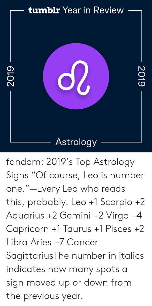 "How Many: tumblr Year in Review  Astrology  2019  2019 fandom:  2019's Top Astrology Signs  ""Of course, Leo is number one.""—Every Leo who reads this, probably.  Leo +1  Scorpio +2  Aquarius +2  Gemini +2  Virgo −4  Capricorn +1  Taurus +1  Pisces +2  Libra  Aries −7  Cancer  SagittariusThe number in italics indicates how many spots a sign moved up or down from the previous year."