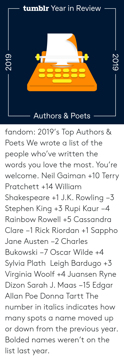 J K: tumblr Year in Review  Authors & Poets  2019  2019 fandom:  2019's Top Authors & Poets  We wrote a list of the people who've written the words you love the most. You're welcome.  Neil Gaiman +10  Terry Pratchett +14  William Shakespeare +1  J.K. Rowling −3  Stephen King +3  Rupi Kaur −4  Rainbow Rowell +5  Cassandra Clare −1  Rick Riordan +1  Sappho  Jane Austen −2  Charles Bukowski −7  Oscar Wilde +4  Sylvia Plath   Leigh Bardugo +3  Virginia Woolf +4  Juansen Ryne Dizon  Sarah J. Maas −15  Edgar Allan Poe  Donna Tartt The number in italics indicates how many spots a name moved up or down from the previous year. Bolded names weren't on the list last year.