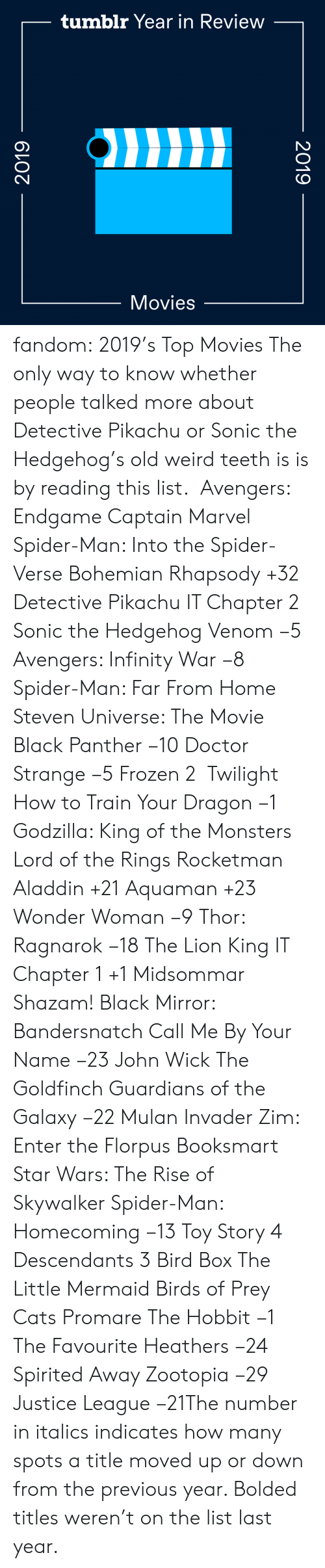 Train: tumblr Year in Review  Movies  2019  2019 fandom:  2019's Top Movies  The only way to know whether people talked more about Detective Pikachu or Sonic the Hedgehog's old weird teeth is is by reading this list.   Avengers: Endgame  Captain Marvel  Spider-Man: Into the Spider-Verse  Bohemian Rhapsody +32  Detective Pikachu  IT Chapter 2  Sonic the Hedgehog  Venom −5  Avengers: Infinity War −8  Spider-Man: Far From Home  Steven Universe: The Movie  Black Panther −10  Doctor Strange −5  Frozen 2   Twilight  How to Train Your Dragon −1  Godzilla: King of the Monsters  Lord of the Rings  Rocketman  Aladdin +21  Aquaman +23  Wonder Woman −9  Thor: Ragnarok −18  The Lion King  IT Chapter 1 +1  Midsommar  Shazam!  Black Mirror: Bandersnatch  Call Me By Your Name −23  John Wick  The Goldfinch  Guardians of the Galaxy −22  Mulan  Invader Zim: Enter the Florpus  Booksmart  Star Wars: The Rise of Skywalker  Spider-Man: Homecoming −13  Toy Story 4  Descendants 3  Bird Box  The Little Mermaid  Birds of Prey  Cats  Promare  The Hobbit −1  The Favourite  Heathers −24  Spirited Away  Zootopia −29 Justice League −21The number in italics indicates how many spots a title moved up or down from the previous year. Bolded titles weren't on the list last year.