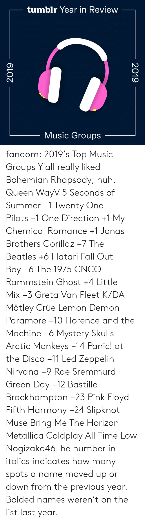 Pink: tumblr Year in Review  Music Groups  2019  2019 fandom:  2019's Top Music Groups  Y'all really liked Bohemian Rhapsody, huh.  Queen  WayV  5 Seconds of Summer −1  Twenty One Pilots −1  One Direction +1  My Chemical Romance +1  Jonas Brothers  Gorillaz −7  The Beatles +6  Hatari  Fall Out Boy −6  The 1975  CNCO  Rammstein  Ghost +4  Little Mix −3  Greta Van Fleet  K/DA  Mötley Crüe  Lemon Demon  Paramore −10  Florence and the Machine −6  Mystery Skulls  Arctic Monkeys −14  Panic! at the Disco −11  Led Zeppelin   Nirvana −9  Rae Sremmurd  Green Day −12  Bastille  Brockhampton −23  Pink Floyd  Fifth Harmony −24  Slipknot  Muse  Bring Me The Horizon  Metallica  Coldplay  All Time Low  Nogizaka46The number in italics indicates how many spots a name moved up or down from the previous year. Bolded names weren't on the list last year.