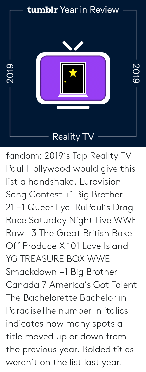 America, Gif, and Love: tumblr Year in Review  Reality TV  2019  2019 fandom:  2019's Top Reality TV  Paul Hollywood would give this list a handshake.  Eurovision Song Contest +1  Big Brother 21 −1  Queer Eye   RuPaul's Drag Race  Saturday Night Live  WWE Raw +3  The Great British Bake Off  Produce X 101  Love Island  YG TREASURE BOX  WWE Smackdown −1  Big Brother Canada 7  America's Got Talent  The Bachelorette  Bachelor in ParadiseThe number in italics indicates how many spots a title moved up or down from the previous year. Bolded titles weren't on the list last year.