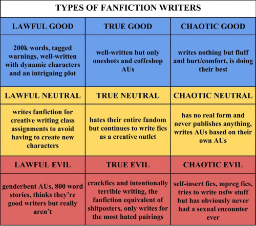 Fanfiction, Nsfw, and True: TYPES OF FANFICTION WRITERS  LAWFUL GOOD  TRUE GOOD  CHAOTIC GOOD  200k words, tagged  well-written but only writes nothing but fluff  oneshots and coffeshop and hurt/comfort, is doing  warnings, well-written  with dynamic characters  and an intriguing plot  AUs  their best  LAWFUL NEUTRAL TRUE NEUTRALCHAOTIC NEUTRAL  writes fanfiction for  creative writing class hates their entire fandomn  assignments to avoid but continues to write fics  having to create new  has no real form and  hates their entire fandomnever publishes anything,  writes AUs based on their  own AUs  as a creative outlet  characters  LAWFUL EVIL  TRUE EVIL  CHAOTIC EVIL  crackfics and intentionally  terrible writing, the  self-insert fics, mpreg fics,  tries to write nsfw stuff  genderbent  AUs, 800 word  stories, thinks they're  good writers but really  aren't  fanfiction equivalent of but has obviously never  shitposters, only writes for had a sexual encounter  the most hated pairings  ever