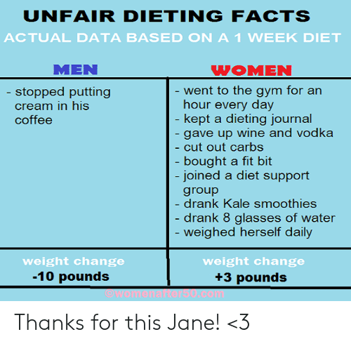 carbs: UNFAIR DIETINGFACTS  ACTUAL DATA BASED ON A1 WEEK DIET  MEN  WOMEN  ent to the gym for an  hour every day  kept a dieting iournal  gave up wine and vodka  cut out carbs  bought a fit bit  joined a diet support  group  drank Kale smoothies  drank 8 glasses of water  weighed herself daily  stopped putting  cream in his  coffee  weight change  -10 pounds  weight change  +3 pounds Thanks for this Jane! <3