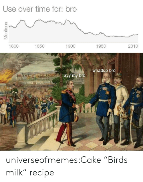 "Tumblr, Birds, and Blog: Use over time for: bro  2010  1800  1850  1900  1950  whattup bro  ayy my bro  bro  bre  Mentions universeofmemes:Cake ""Birds milk"" recipe"
