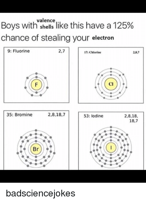 """Memes, Boys, and 🤖: valence  Boys with""""shellslike this have a 125%  chance of stealing your electron  9: Fluorine  2,7  17: Chlorine  2,8.7  2,8,7  Cl  35: Bromine  2,8,18,7  53: lodine  2,8,18,  18,7 badsciencejokes"""