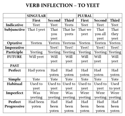 indicative: VERB INFLECTION TO YEET  PLURAL  SINGULAR  Second Third  Yeets  Second Third  Yeet  First  First  Indicative  Yeet  That  Yeet  Yeet  Yeet  Subjunctive That I yeet  That That he That we  That  you all they  yeet  yeet  Yeeten Yeeten  yeets  yeet  you  yeet  Yeeten Yeetens Yeeten  Optative  Imperative  Participle  Yeeten  Yeet!  Yeet!  Yeet!  Yeet!  Yeet!  Yeeting Yeeting Yeeting Yeeting Yeeting Yeeting  Will  Will  Will yeet  Will  Will  Will  FUTURE  yeet  yeet  yeet  yeet  yeet  PAST  Had yoten  Had  Had  Perfect  Had  Had  Had  yoten yoten  yoten  Yote  yoten  yoten  Simple  Habitual  Yote  Yote  Yote  Yote  Yote  Used to Used to Used to Used to Used  yeet  Were  Used to  to yeet  yeet  Was  yeet  Was  yeet  Were  yeet  Were  Imperfect  Were  yeeting yeeting yeeting yeeting yeeting yeeting  Had  Had  Perfect  Had been  Had  Had  Had  Progressive  been  been  been  been  been  yoten  yoten yoten  yoten yoten  yoten