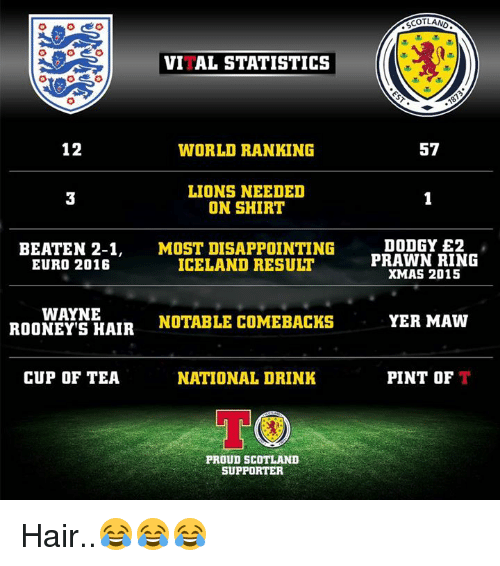 Notability: VITAL STATISTICS  12  WORLD RANKING  LIONS NEEDED  ON SHIRT  BEATEN 2-1  MOST DISAPPOINTING  ICELAND RESULT  EURO 2016  WAYNE  NOTABLE COMEBACK  ROONEY S HAIR  CUP OF TEA  NATIONAL DRINK  TOO  PROUD SCOTLAND  SUPPORTER  SCOTLAND  57  DODGY E2  PRAWN RING  XMAS 2015  YER MAW  PINT OF  T Hair..😂😂😂