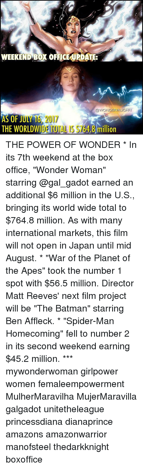 """Matt Reeves: WEEKEND BOX OFFICEUPDATE:  OWONDERVAUGHIN  AS OF JULY 16 2017  THE WORLDWIDE TOTAL IS $164.8 mill  THE WORLDWIDE TOTAL S $764.8 million  ion THE POWER OF WONDER * In its 7th weekend at the box office, """"Wonder Woman"""" starring @gal_gadot earned an additional $6 million in the U.S., bringing its world wide total to $764.8 million. As with many international markets, this film will not open in Japan until mid August. * """"War of the Planet of the Apes"""" took the number 1 spot with $56.5 million. Director Matt Reeves' next film project will be """"The Batman"""" starring Ben Affleck. * """"Spider-Man Homecoming"""" fell to number 2 in its second weekend earning $45.2 million. *** mywonderwoman girlpower women femaleempowerment MulherMaravilha MujerMaravilla galgadot unitetheleague princessdiana dianaprince amazons amazonwarrior manofsteel thedarkknight boxoffice"""