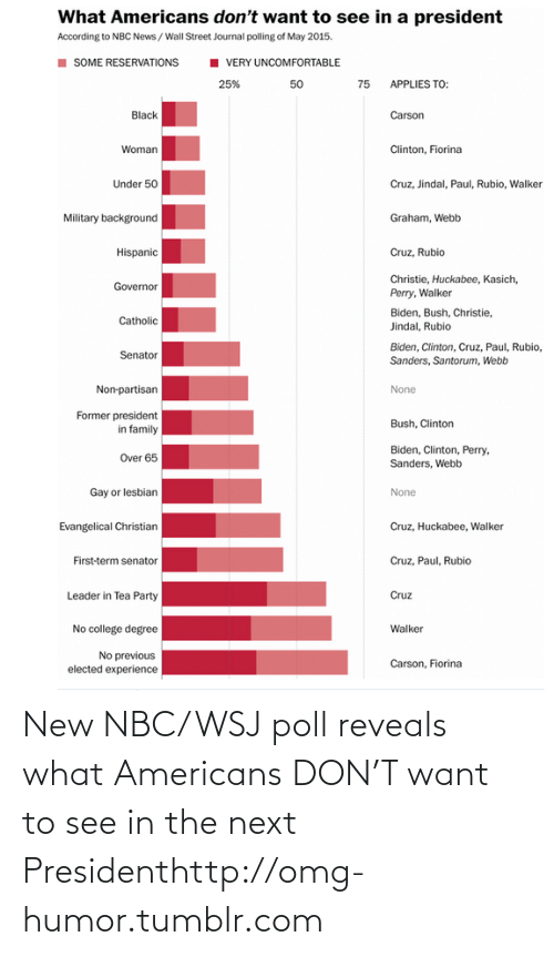 Webb: What Americans don't want to see in a president  According to NBC News /Wall Street Journal polling of May 2015.  SOME RESERVATIONS  VERY UNCOMFORTABLE  25%  50  75 APPLIES TO:  Black  Carson  Clinton, Fiorina  Woman  Cruz, Jindal, Paul, Rubio, Walker  Under 50  Military background  Graham, Webb  Cruz, Rubio  Hispanic  Christie, Huckabee, Kasich,  Governor  Perry, Walker  Biden, Bush, Christie,  Jindal, Rubio  Catholic  Biden, Clinton, Cruz, Paul, Rubio,  Sanders, Santorum, Webb  Senator  Non-partisan  None  Former president  in family  Bush, Clinton  Biden, Clinton, Perry,  Sanders, Webb  Over 65  Gay or lesbian  None  Evangelical Christian  Cruz, Huckabee, Walker  First-term senator  Cruz, Paul, Rubio  Leader in Tea Party  Cruz  No college degree  Walker  No previous  elected experience  Carson, Fiorina New NBC/WSJ poll reveals what Americans DON'T want to see in the next Presidenthttp://omg-humor.tumblr.com