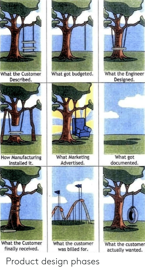Design, How, and Got: What got budgeted.  What the Engineer  What the Customer  Described.  Designed.  What Marketing  Advertised.  How Manufacturing  Installed it  What got  documented.  What the Customer  What the customer  What the customer  finally received.  was billed for.  actually wanted. Product design phases