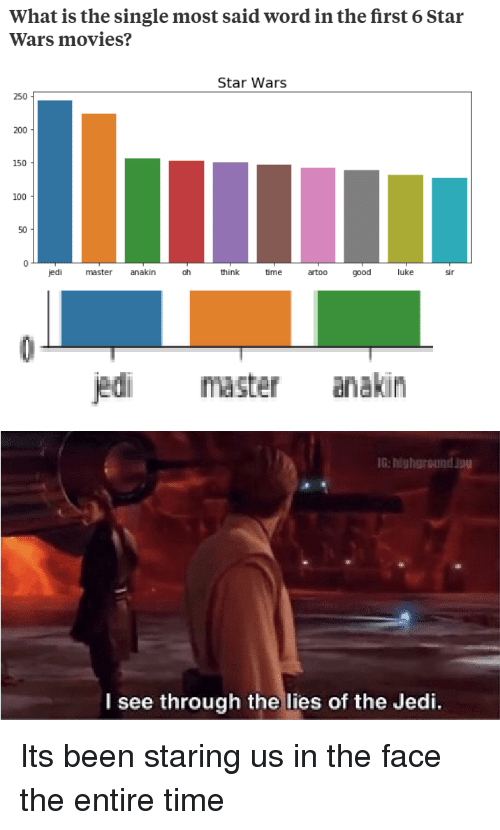 The Lies: What is the single most said word in the first 6 Star  Wars movies?  Star Wars  250  200  150  100  50  jedi  master anakin  oh  hink  time  e artoo goodluke  sir  jedi master anakin  IG: highground 199  l see through the lies of the Jedi. Its been staring us in the face the entire time