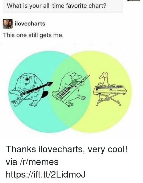 Memes, Cool, and Time: What is your all-time favorite chart?  ilovecharts  This one still gets me. Thanks ilovecharts, very cool! via /r/memes https://ift.tt/2LidmoJ