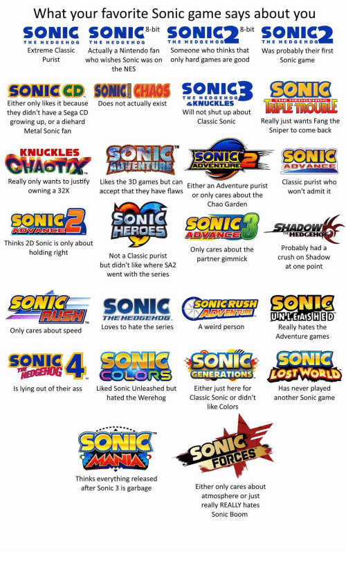 Werehog: What your favorite Sonic game says about you  8-bit  8-bit  THE HE D GE HOG  TH E HE D G E H O G  THE HED G E H O G  THE HE D GEH O G  Someone who thinks that  only hard games are good  Extreme Classic  Actually a Nintendo fan  who wishes Sonic was on  the NES  Was probably their first  Purist  Sonic game  SONICCD SONICE CHAOS SONIC SONIC  THE HEDGEH O G  &KNUCKLES  Either only likes it because  they didn't have a Sega CD  growing up, or a diehard  Metal Sonic fan  Does not actually exist  Will not shut up about  Classic Sonic  Really just wants Fang the  Sniper to come back  TM  KNUCKLES  SONL  ADVENTURE  ADVANGE  TM  Really only wants to justify  owning a 32X  Likes the 3D games but can  accept that they have flaws  Classic purist who  won't admit it  Either an Adventure purist  or only cares about the  Chao Garden  SONICSONIO  HERCES  AVDNIANCE  THe HEDGEHO  Probably had a  crush on Shadow  at one point  Thinks 2D Sonic is only about  holding right  Only cares about the  partner gimmick  Not a Classic purist  but didn't like where SA.2  went with the series  SONIC  SONIC  SONICRUSH  HED  Really hates the  Adventure games  UIN'LETAIS  THEHEDGEHOG  Loves to hate the series  A weird person  Only cares about speed  SONIC  EDGEHOG  Is lying out of their ass  TM  Liked Sonic Unleashed but  hated the Werehog  Either iust here for  Classic Sonic or didn't  like Colors  Has never played  another Sonic game  TM  FORCES  Thinks everything released  after Sonic 3 is garbage  Either only cares about  atmosphere or just  really REALLY hates  Sonic Boom