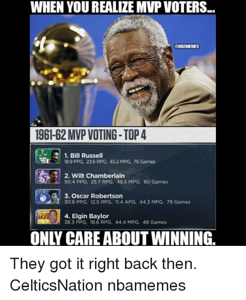 oscar robertson: WHEN YOU REALIZE MVP VOTERS...  ONBAMEMES  196162 MVP VOTING- TOP 4  1. Bill Russell  189 PPG, 23.6 RPG, 45.2 MPG, 76 Games  2. Wilt Chamberlain  50.4 PPG, 25.7 RPG, 48.5 MPG, 8O Games  3. Oscar Robertson  I 30.8 PPG, 12.5 RPG, 11.4 APG, 44.3 MPG, 79 Games  4. Elgin Baylor  38.3 PPG, 18.6 RPG, 44.4 MPG, 48 Games They got it right back then. CelticsNation nbamemes