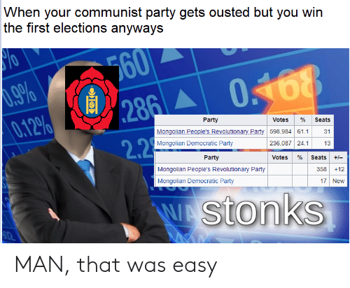 Party, Democratic Party, and History: When your communist party gets ousted but you win  the first elections anyways  60  %66  286  0168  0.12%  Party  Votes  Seats  Mongolian People's Revolutionary Party  598,98461.1  31  2.2.  Mongolian Democratic Party  236,087 24.1  13  Party  Votes  Seats  +-  Mongolian People's Revolutionary Party  35812  Mongolian Democratic Party  17 New  WAStonks  N2 MAN, that was easy