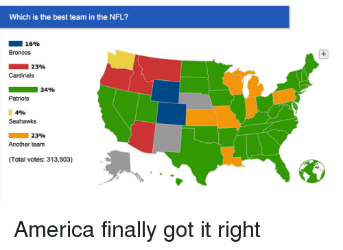 team america: Which is the best team in the NFL?  16%  Broncos  23%  Cardinals  34%  Patriots  4%  Seahawks  23%  Another team America finally got it right