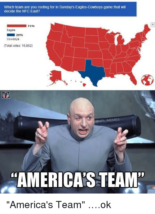 """team america: Which team are you rooting for in Sunday's Eagles Cowboys game that will  decide the NFC East?  71%  Eagles  29%  Cowboys  (Total  votes: 16,862)  @NFL MEMES  AMERICAS TEAM"""" """"America's Team"""" ….ok"""