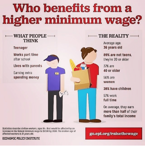 median: Who benefits from a  higher minimum wage?  H WHAT PEOPLE  H  H THE REALITY  THINK  Average age:  36 years old  Teenager  Works part time  89% are not teens  after school  they're 20 or older  Lives with parents  37% are  40 or older  Earning extra  56% are  spending money  Women  28% have children  57% work  full time  On average, they earn  more than half of their  family's total income  Statistics doscribe civilian workors, ages 16., that would be affected by an  increase in the federal minimum wage to $12.00 by 2020. The median age of  go epi.org/raisethewage  affected workers is 3l years old.  ECONOMIC POLICYINSTITUTE