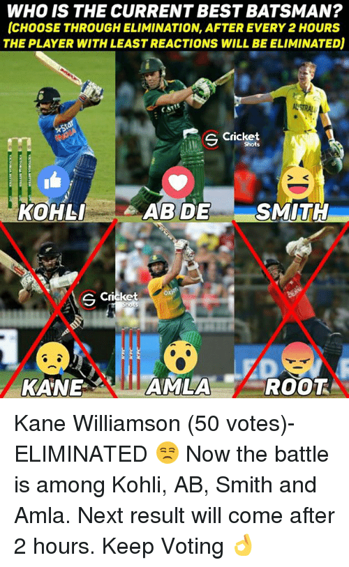 Kane Williamson: WHO IS THE CURRENT BEST BATSMAN?  ICHOOSETHROUGHELIMINATION AFTER EVERY 2HOURS  THE PLAYER WITH LEASTREACTIONS WILL BEELIMINATEDj  NTRAL  cricket  S Shots  SMITH  AB DE  KOHLI  S Cricket  TAMLA  ROOT  KANE Kane Williamson (50 votes)- ELIMINATED 😒  Now the battle is among Kohli, AB, Smith and Amla.  Next result will come after 2 hours. Keep Voting 👌
