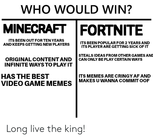 video game memes: WHO WOULD WIN?  MINECRAFT FORTNITE  ITS BEEN OUT FOR TEN YEARS  AND KEEPS GETTING NEW PLAYERS  ITS BEEN POPULAR FOR 2 YEARS AND  ITS PLAYER ARE GETTING SICK OF IT  STEALS IDEAS FROM OTHER GAMES AND  ORIGINAL CONTENT AND CAN ONLY BE PLAY CERTAIN WAYSs  INFINITE WAYSTO PLAY IT  HAS THE BEST  ITS MEMES ARE CRINGY AF AND  MAKES U WANNA COMMIT OOF  VIDEO GAME MEMES Long live the king!