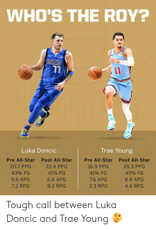 All Star: WHO'S THE ROY?  17  Luka Doncic  Trae Young  Pre All-Star  20.7 PPC  43% FG  5.6 APG  7.2 RPG  Post All-Star  22.4 PPG  41% FG  6.6 APG  9.2 RPG  Pre All-Star  Post All-Star  4190 FG  7.6 APG  3.3 RPG  4590 FG  8.8 APG  4.6 RPG Tough call between Luka Doncic and Trae Young 🤔