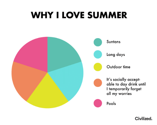Outdoor: WHY I LOVE SUMMER  Suntans  Long days  Outdoor time  It's socially accept  able to day drink until  Itemporarily forget  all my worries  Pools  Civilized