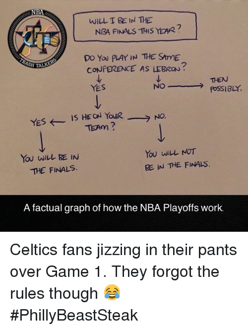 Finals, Nba, and NBA Finals: WILL T BE IN THE  NBA FINALS THS YEAR?  DO You PLAY IN THE SAmE  CONFERENCE AS LEBRON  SH TA  THEN  PoSSIBLY  YES  NO  >  You wiwEE IN  THE FINALS.  You wiLL NOT  RE IN 꺼£ FINALS.  A factual graph of how the NBA Playoffs work. Celtics fans jizzing in their pants over Game 1. They forgot the rules though 😂 #PhillyBeastSteak