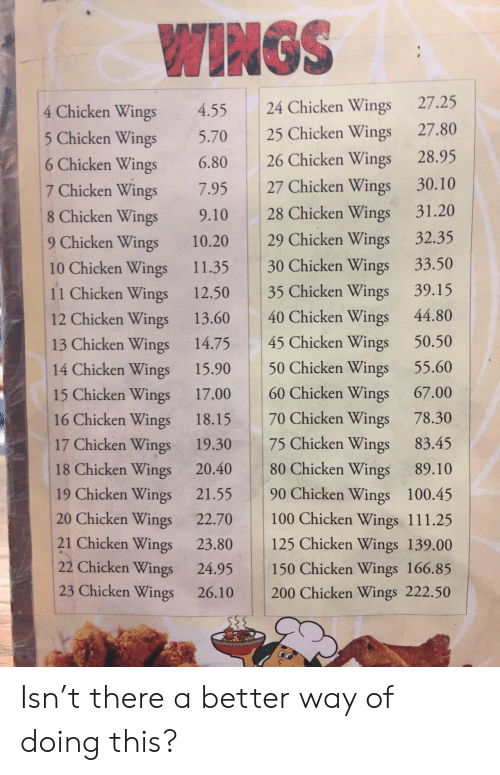 chicken wings: WINGS  4 Chicken Wings 4.55 24 Chicken Wings 27.25  icken Wings 5.70 25 Chicken Wings 27.80  6 Chicken Wings 6.80 26 Chicken Wings 28.95  7 Chicken Wings 7.95 27 Chicken Wings 30.10  8 Chicken Wings 9.10 28 Chicken Wings 31.20  9 Chicken Wings 10.20 29 Chicken Wings 32.35  10 Chicken Wings 11.35 30 Chicken Wings 33.50  11 Chicken Wings 12.50 35 Chicken Wings 39.15  12 Chicken Wings 13.60 40 Chicken Wings 44.80  13 Chicken Wings 14.75 45 Chicken Wings 50.50  14 Chicken Wings 15.90 50 Chicken Wings 55.60  15 Chicken Wings 17.00 60 Chicken Wings 67.00  16 Chicken Wings 18.15 70 Chicken Wings 78.30  17 Chicken Wings 19.30 75 Chicken Wings 83.45  18 Chicken Wings 20.40 80 Chicken Wings 89.10  19 Chicken Wings 21.55 90 Chicken Wings 100.45  20 Chicken Wings 22.70 100 Chicken Wings 111.25  21 Chicken Wings 23.80 125 Chicken Wings 139.00  22 Chicken Wings 24.95 150 Chicken Wings 166.85  23 Chicken Wings 26.10 200 Chicken Wings 222.50 Isn't there a better way of doing this?