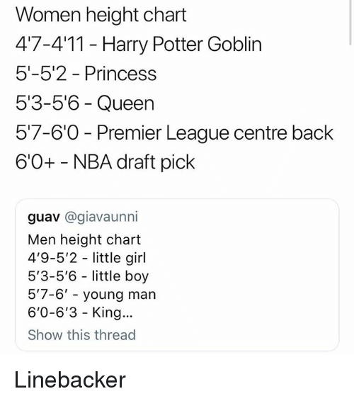 Calvin Johnson, Harry Potter, and Memes: Women height chart  47-4'11 - Harry Potter Goblin  5'-5'2 Princess  5'3-5'6 - Queen  57-60-Premier League centre back  6'0+ NBA draft pick  guav @giavaunni  Men height chart  4'9-5'2 little girl  5'3-5'6 little boy  5'7-6' - young man  6'0-6'3 - King..  Show this thread Linebacker