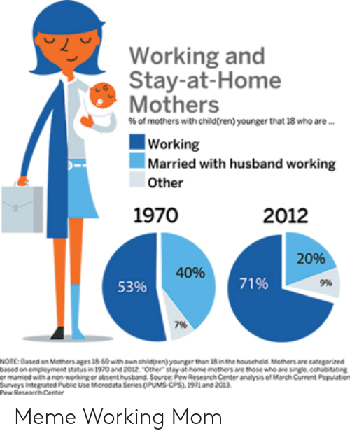 Working And Stay At Home Mothers Of Mothers With Children