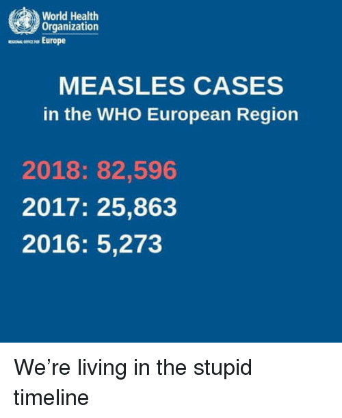 Europe, World, and Living: World Health  Organization  mown Europe  MEASLES CASES  in the WHO European Region  2018: 82,596  2017: 25,863  2016: 5,273 We're living in the stupid timeline