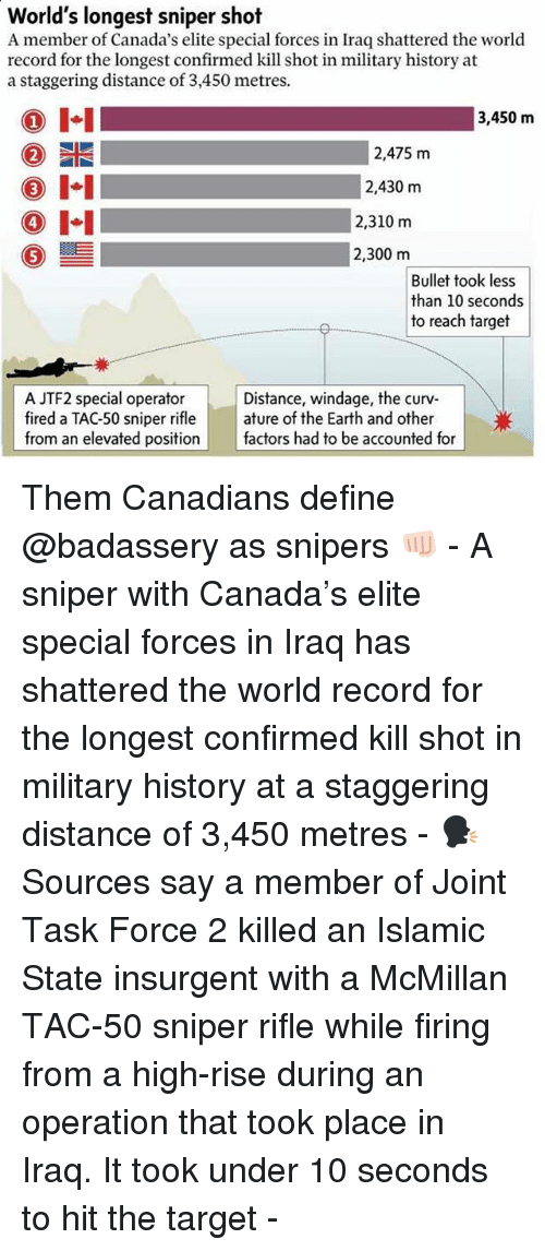 task force: World's longest sniper shot  A member of Canada's elite special forces in Iraq shattered the world  record for the longest confirmed kill shot in military history at  a staggering distance of 3,450 metres.  I-I  1  3,450 m  2,475 m  2,430 m  4  2,310 m  0ー  2,300 m  Bullet took less  than 10 seconds  to reach target  A JTF2 special operator  fired a TAC-50 sniper rifle | | ature of the Earth and other  from an elevated position factors had to be accounted for  Distance, windage, the curv Them Canadians define @badassery as snipers 👊🏻 - A sniper with Canada's elite special forces in Iraq has shattered the world record for the longest confirmed kill shot in military history at a staggering distance of 3,450 metres - 🗣 Sources say a member of Joint Task Force 2 killed an Islamic State insurgent with a McMillan TAC-50 sniper rifle while firing from a high-rise during an operation that took place in Iraq. It took under 10 seconds to hit the target -