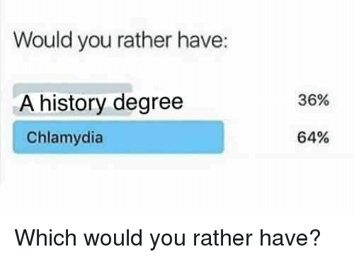 Would You Rather, History, and Dank Memes: Would you rather have:  A history degree  Chlamydia  36%  64%