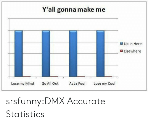Elsewhere: Y'all gonna make me  LILI  Up in Here  Elsewhere  Lose my Mind Go All Out Act  Lose my Cool srsfunny:DMX Accurate Statistics
