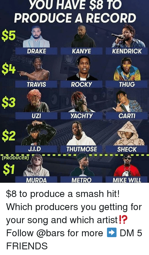 Drake, Friends, and Kanye: YOU HAVE $8 TO  PRODUCE A RECORD  $5  $4  $3  DRAKE  KANYE  KENDRICK  TRAVIS  ROCKY  THUG  UZI  YACHTY  CARTI  THUTMOSE  SHECK  (PRODUCER  $1  MURDA  METRO  MIKE WILL $8 to produce a smash hit! Which producers you getting for your song and which artist⁉️ Follow @bars for more ➡️ DM 5 FRIENDS