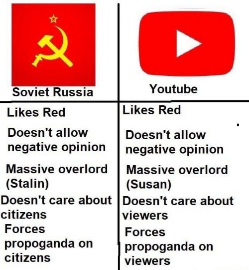 soviet russia: Youtube  Soviet Russia  Likes Red  Doesn't allow  Likes Red  Doesn't allow  negative opinion negative opinion  Massive overlord Massive overlord  (Stalin)  (Susan)  Doesn't care about Doesn't care about  Citizens  Forces  propoganda on  citizens  viewers  Forces  propoganda on  viewers
