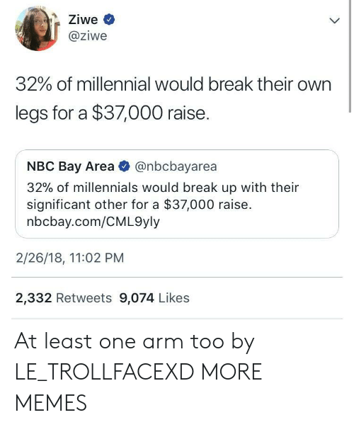 significant other: @ziwe  32% of millennial Would break their own  legs for a $37,000 raise.  NBC Bay Area @nbcbayarea  32% of millennials would break up with their  significant other for a $37,000 raise.  nbcbay.com/CML9yly  2/26/18, 11:02 PM  2,332 Retweets 9,074 Likes At least one arm too by LE_TROLLFACEXD MORE MEMES